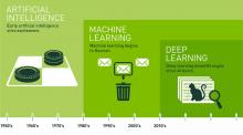 Deep learning infographic